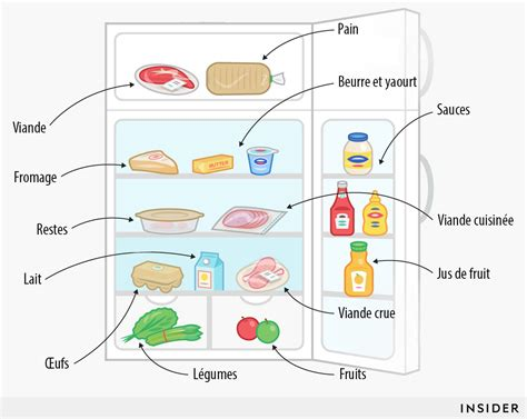 voici la technique pour bien ranger frigo