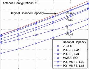 Ergodic Capacity Of Effective Channel  Receiver Csi Only