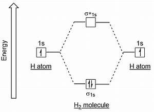 Bonding In Some Homonuclear Diatomic Molecules