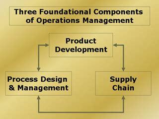 operations management sloan school  management mit