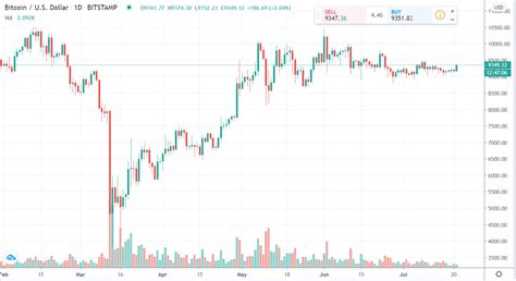 View crypto prices and charts, including bitcoin, ethereum, xrp, and more. Bitcoin daily chart alert — Bulls gain a bit — Tuesday ...