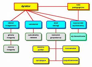 Struktura Organizacyjna3