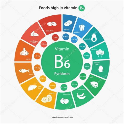 Alimenti Ricchi Di Vitamina B6 alimenti ricchi di vitamina b6 vettoriali stock