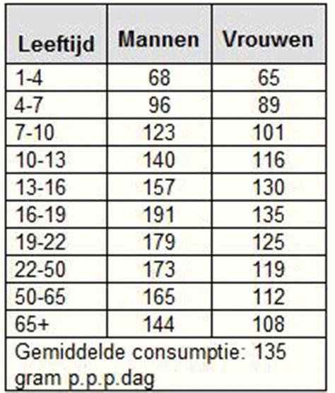 citotoets voorbeeldopgaven tabellen