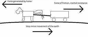 A Horse Pulls The Cart  If Action And Reaction Are Always Equal Then How Does A Body Move