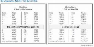Pfund Euro Umrechner : waehrungsumrechner teebrasil com ~ Buech-reservation.com Haus und Dekorationen