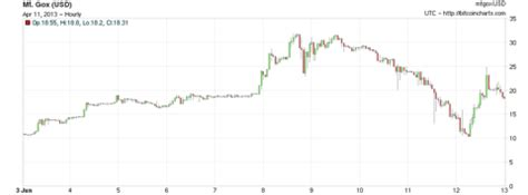 If you're looking for a quick and easy way to check the price of bitcoins in dollars, then alternapost can help you. An Illustrated History Of Bitcoin Crashes
