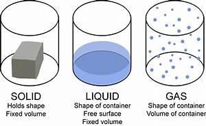 Solid Liquid Gas