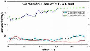 Linear Polarization Plot Of A106 Steel At 25 U00b0c  50 U00b0c And