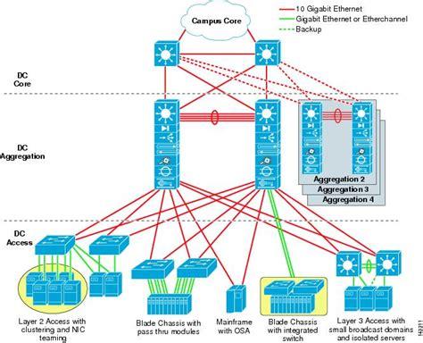 data center blade server integration guide blade centers