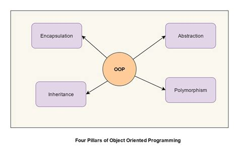 From wikipedia, the free encyclopedia. What are four basic principles of Object Oriented Programming?