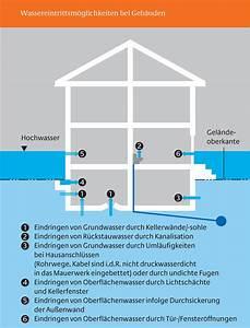 Grundwasser Drückt Durch Bodenplatte : hochwasserangepasstes bauen ~ Orissabook.com Haus und Dekorationen