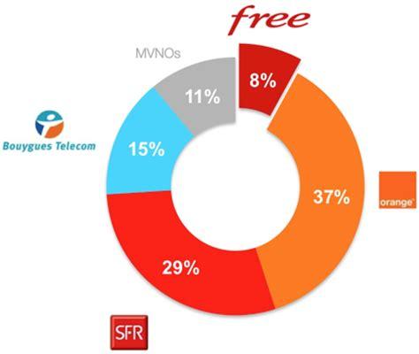 ferret nation free mobile le plus rapide des nouveaux entrants européens
