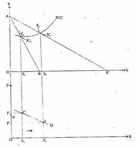 Explain And Draw Price
