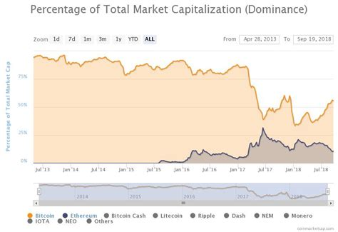 Of course, any price is influenced by a multitude of different factors, not just the time; Ethereum ETH Could Soon Take Half of Bitcoin's Marketcap, Tech Analyst Says - Ethereum Price ...