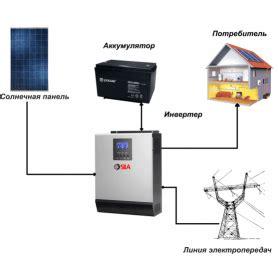 Солнечные электростанции для дома. Виды и устройство. Как выбрать
