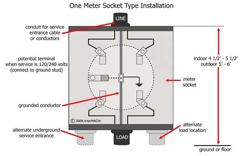 Meter Base Installation Diagram Untpikapps