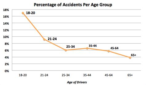 Car Insurance for Minors