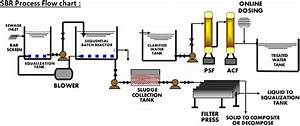 Etp Plant Process Flow Chart  U2013 Types Of Wastewater