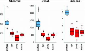 Alpha Diversity Indices  Richness  Chao1  And Shannon