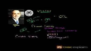 Quantitative Easing  Cnbc Explains