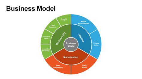 business model diagrams  powerpoint powerslides