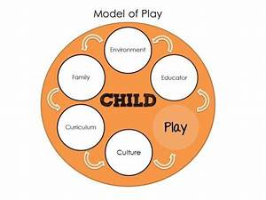 Benefits And Strategies Of Learning Through Play