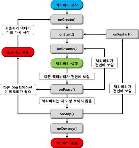Onstart Onresume Android by Programming 정리 안드로이드 액티비티 생명주기