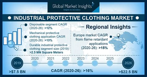 industrial protective clothing market size  share