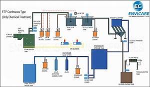 Etp Process Flow Diagram Pdf