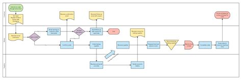 process map template how to start six sigma process mapping lucidchart