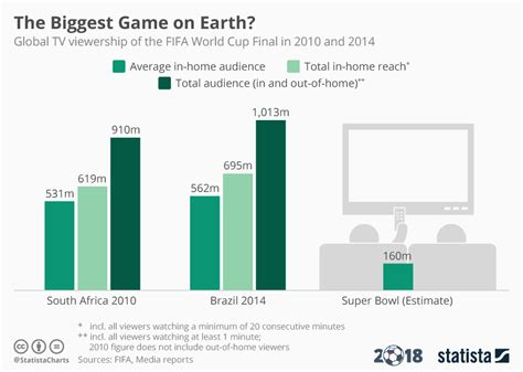 Chart The Biggest Game On Earth? Statista