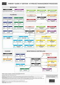 Pmbok U00ae Guide 5th Edition Processes Flow In English