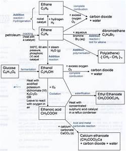 Organic Chemistry  Summary Of Reactions