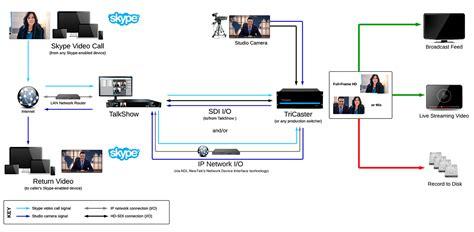 Genlock Wiring Diagram by System Diagram