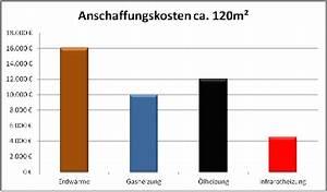 Infrarotheizung Kosten Erfahrung : kosten ~ Markanthonyermac.com Haus und Dekorationen