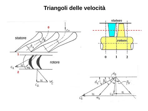 Dispense Impianti Industriali by Turbomacchine Turbina A Vapore Dispense