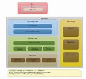 P U0026p Provides Application Architecture Guide Layer Diagrams