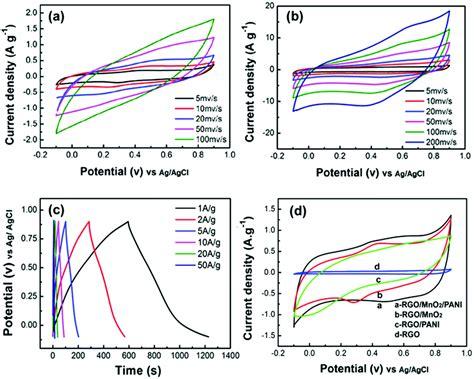 Mno Nanoflake Polyaniline Nanorod Hybrid Nanostructures