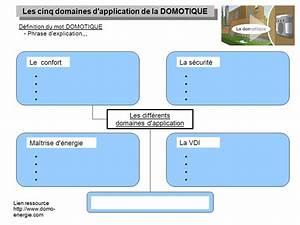Définition Du Mot : definition du mot domotique achat electronique ~ Medecine-chirurgie-esthetiques.com Avis de Voitures