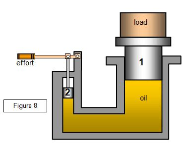 Hydraulic Modification Definition by Hydraulic Free Zimsec Cambridge Revision Notes