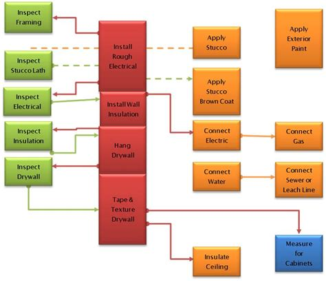 Construction Project Process Template by Construction Flow Chart