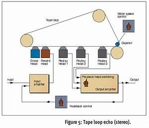 Tape Loop  Echo Block Diagram