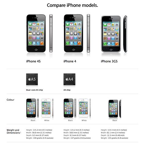iphone 4s specs tech specs iphone 4s vs iphone 4 vs iphone 3gs