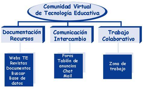 Enero Educar Comunidades Virtuales De Aprendizaje By Enero