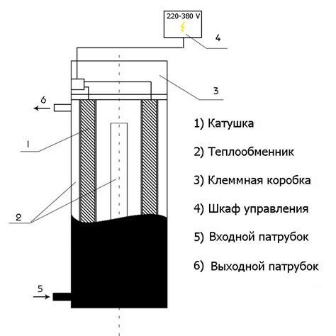 Вихревой индукционный нагреватель ВИН VIP — Купи24.