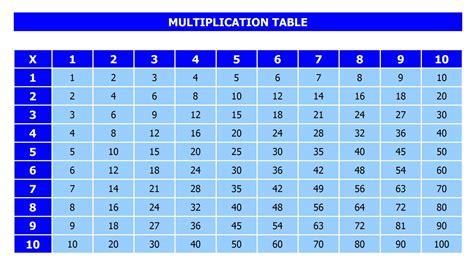 Multiplication Table 1 12 Pdf  Multiplication Worksheets