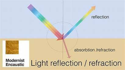 Refraction Reflection Objects Way Encaustic Why Know