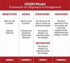 strategic planning that works ogsm archpoint group With strategic planning goals and objectives template