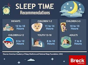 Amount Of Sleep Needed By Age Chart Upcoming Brock Led National Fundraising Walk To Focus On